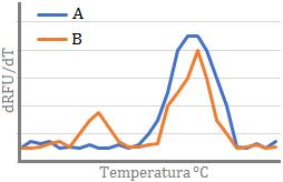 gráfica con los resultados de dos PCR en tiempo real