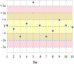 gráfico de Levey-Jennings y reglas de Westgard