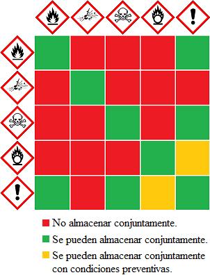 Etiquetas de los productos químicos del laboratorio