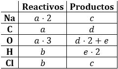 Ajuste de ecuaciones químicas: método de conteo y método de coeficientes indeterminados. Explicamos cómo ajustar reacciones paso a paso. Con ejemplos y ecuaciones para ajustar. Química.